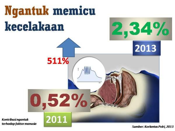 ngantuk picu kecelakaan 2011 2013